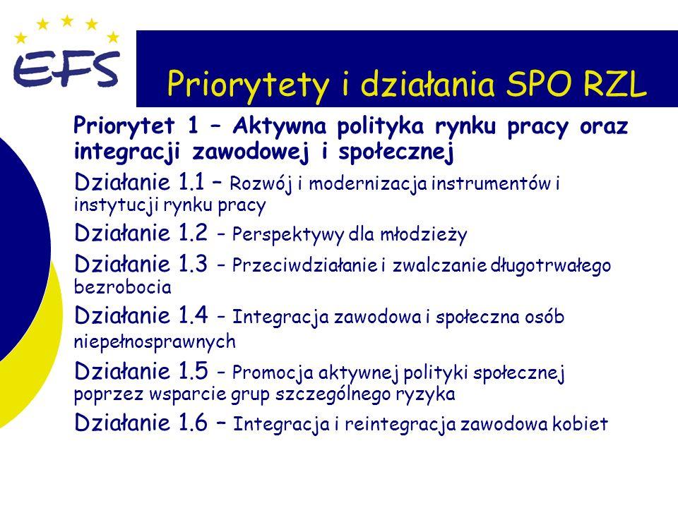 3 Priorytety i działania SPO RZL Priorytet 1 – Aktywna polityka rynku pracy oraz integracji zawodowej i społecznej Działanie 1.1 – Rozwój i modernizacja instrumentów i instytucji rynku pracy Działanie 1.2 - Perspektywy dla młodzieży Działanie 1.3 - Przeciwdziałanie i zwalczanie długotrwałego bezrobocia Działanie 1.4 - Integracja zawodowa i społeczna osób niepełnosprawnych Działanie 1.5 - Promocja aktywnej polityki społecznej poprzez wsparcie grup szczególnego ryzyka Działanie 1.6 – Integracja i reintegracja zawodowa kobiet