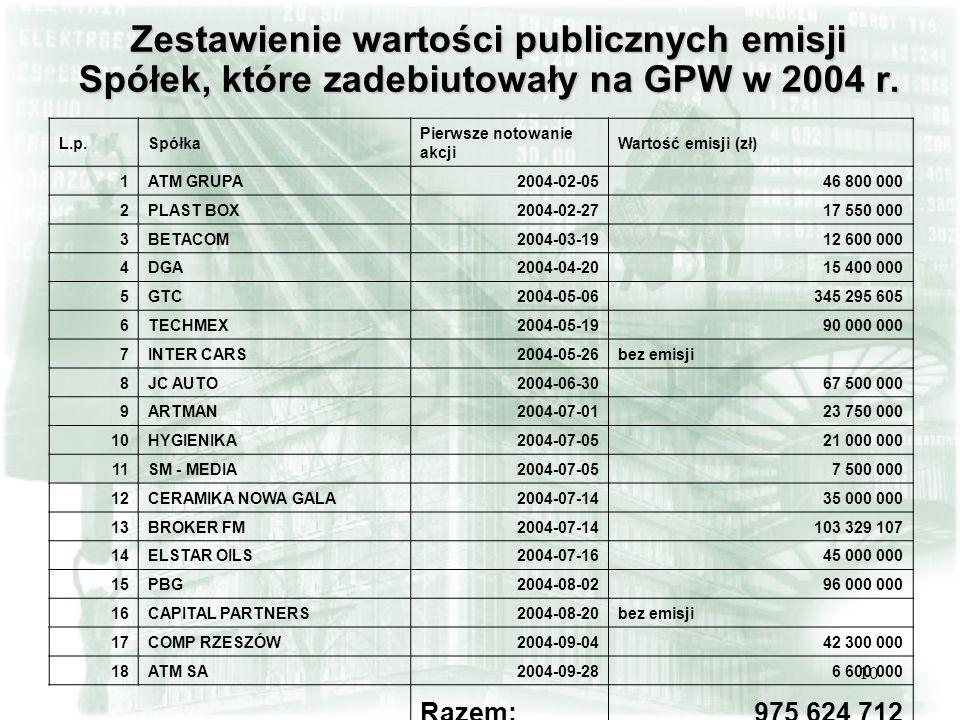 10 Zestawienie wartości publicznych emisji Spółek, które zadebiutowały na GPW w 2004 r. L.p.Spółka Pierwsze notowanie akcji Wartość emisji (zł) 1ATM G