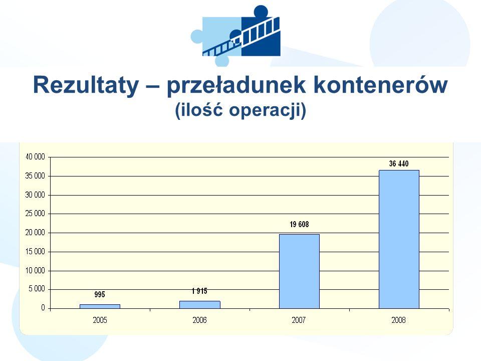 Rezultaty – przeładunek kontenerów (ilość operacji) LLL