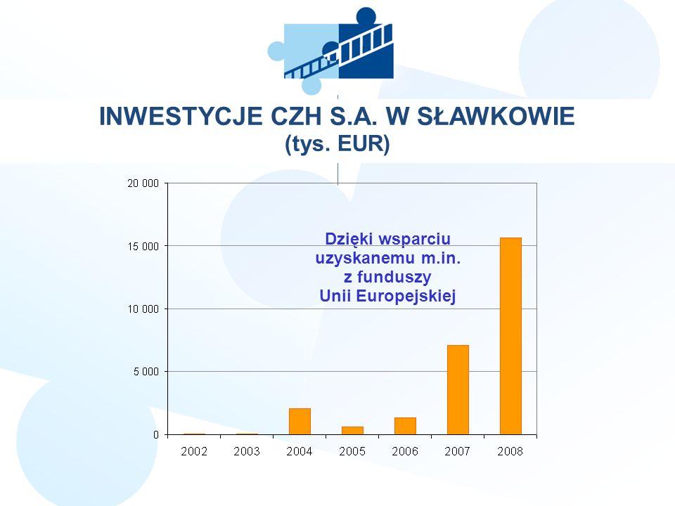 INWESTYCJE CZH S.A. W SŁAWKOWIE (tys. EUR) Dzięki wsparciu uzyskanemu m.in. z funduszy Unii Europejskiej