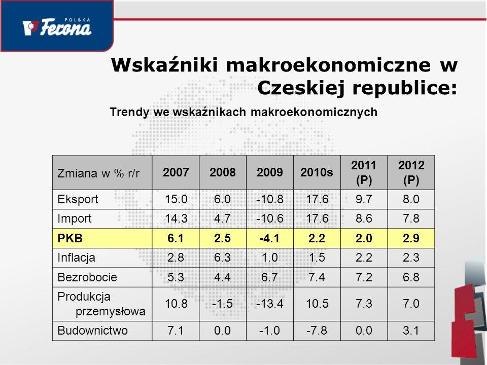PKB Czech w latach 2006-2012