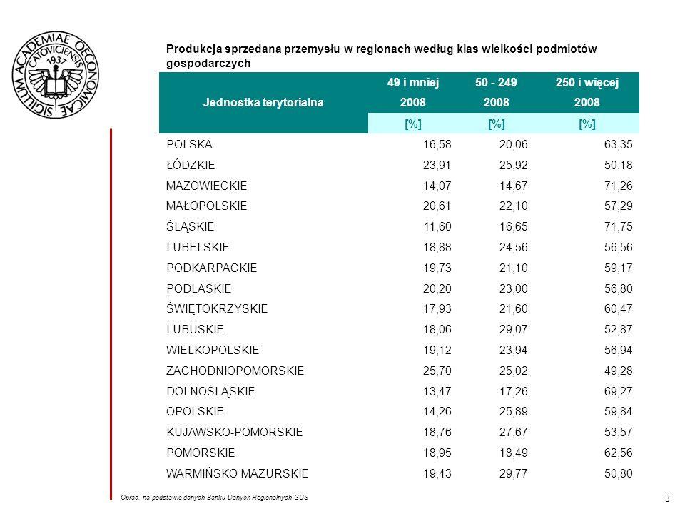 3 Produkcja sprzedana przemysłu w regionach według klas wielkości podmiotów gospodarczych Jednostka terytorialna 49 i mniej50 - 249250 i więcej 2008 [%] POLSKA16,5820,0663,35 ŁÓDZKIE23,9125,9250,18 MAZOWIECKIE14,0714,6771,26 MAŁOPOLSKIE20,6122,1057,29 ŚLĄSKIE11,6016,6571,75 LUBELSKIE18,8824,5656,56 PODKARPACKIE19,7321,1059,17 PODLASKIE20,2023,0056,80 ŚWIĘTOKRZYSKIE17,9321,6060,47 LUBUSKIE18,0629,0752,87 WIELKOPOLSKIE19,1223,9456,94 ZACHODNIOPOMORSKIE25,7025,0249,28 DOLNOŚLĄSKIE13,4717,2669,27 OPOLSKIE14,2625,8959,84 KUJAWSKO-POMORSKIE18,7627,6753,57 POMORSKIE18,9518,4962,56 WARMIŃSKO-MAZURSKIE19,4329,7750,80 Oprac.