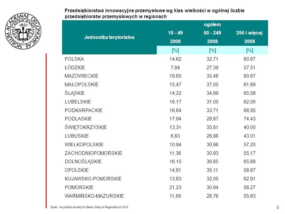 5 Przedsiębiorstwa innowacyjne przemysłowe wg klas wielkości w ogólnej liczbie przedsiębiorstw przemysłowych w regionach Jednostka terytorialna ogółem 10 - 4950 - 249250 i więcej 2008 [%] POLSKA14,6232,7160,67 ŁÓDZKIE7,8427,3957,51 MAZOWIECKIE19,8535,4860,67 MAŁOPOLSKIE15,4737,0561,89 ŚLĄSKIE14,2234,6965,59 LUBELSKIE16,1731,0562,00 PODKARPACKIE16,8433,7168,95 PODLASKIE17,9428,8774,43 ŚWIĘTOKRZYSKIE13,3135,8140,00 LUBUSKIE8,8326,9843,01 WIELKOPOLSKIE10,9430,9857,20 ZACHODNIOPOMORSKIE11,3630,9355,17 DOLNOŚLĄSKIE16,1536,8565,89 OPOLSKIE14,8135,1158,67 KUJAWSKO-POMORSKIE13,8332,0562,91 POMORSKIE21,2330,9456,27 WARMIŃSKO-MAZURSKIE11,6928,7655,63 Oprac.