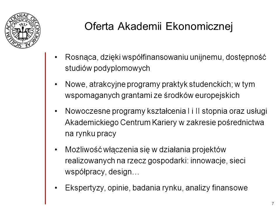 7 Oferta Akademii Ekonomicznej Rosnąca, dzięki współfinansowaniu unijnemu, dostępność studiów podyplomowych Nowe, atrakcyjne programy praktyk studenckich; w tym wspomaganych grantami ze środków europejskich Nowoczesne programy kształcenia I i II stopnia oraz usługi Akademickiego Centrum Kariery w zakresie pośrednictwa na rynku pracy Możliwość włączenia się w działania projektów realizowanych na rzecz gospodarki: innowacje, sieci współpracy, design… Ekspertyzy, opinie, badania rynku, analizy finansowe