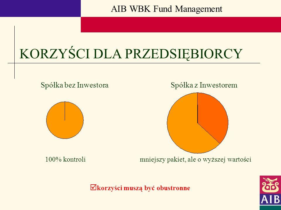 AIB WBK Fund Management KORZYŚCI DLA PRZEDSIĘBIORCY korzyści muszą być obustronne Spółka bez Inwestora Spółka z Inwestorem 100% kontroli mniejszy paki
