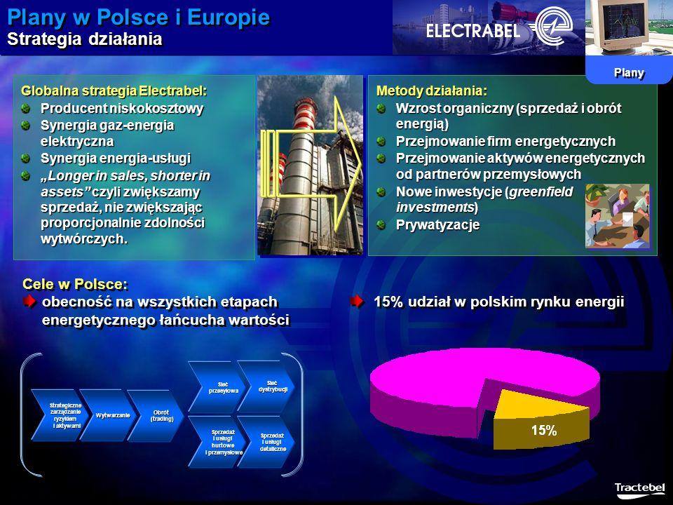 Metody działania: Wzrost organiczny (sprzedaż i obrót energią) Przejmowanie firm energetycznych Przejmowanie aktywów energetycznych od partnerów przem