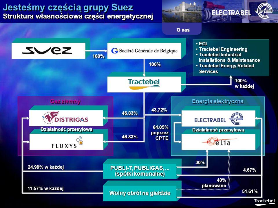 Jesteśmy częścią grupy Suez Struktura własnościowa części energetycznej Gaz ziemny Energia elektryczna 43.72% 100% PUBLI-T, PUBLIGAS,... (spółki komun