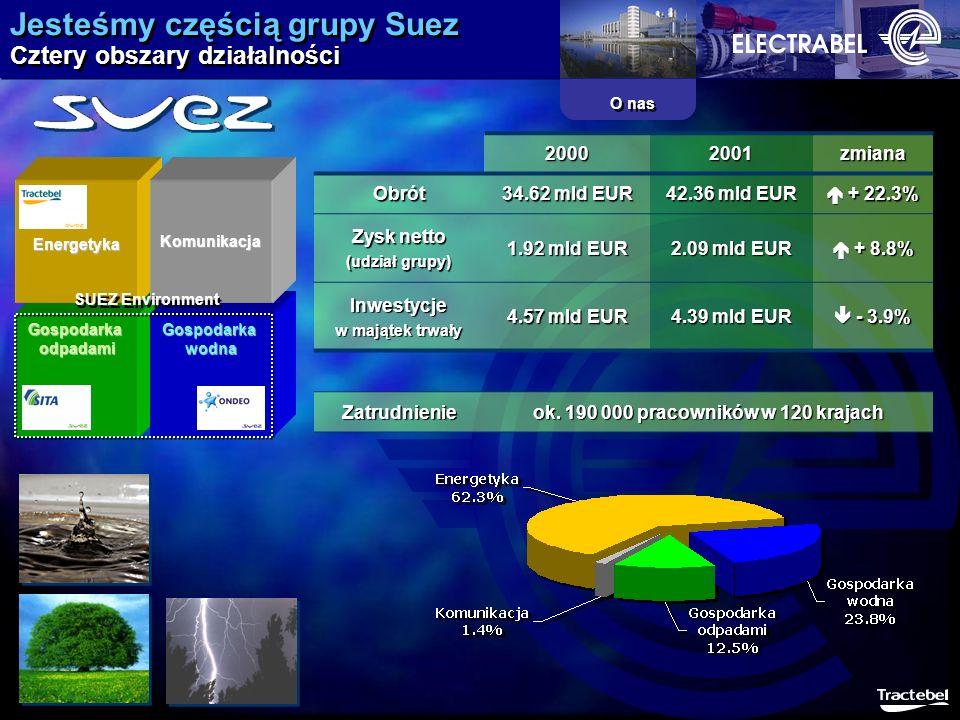 Jesteśmy częścią grupy Suez Cztery obszary działalności O nas 20002001zmianaObrót 34.62 mld EUR 42.36 mld EUR + 22.3% + 22.3% Zysk netto (udział grupy