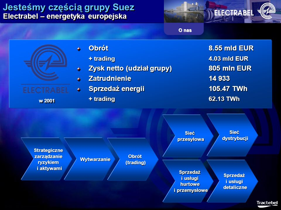 Jesteśmy częścią grupy Suez Electrabel – energetyka europejska O nas Obrót8.55 mld EUR + trading4.03 mld EUR Zysk netto (udział grupy)805 mln EUR Zatr