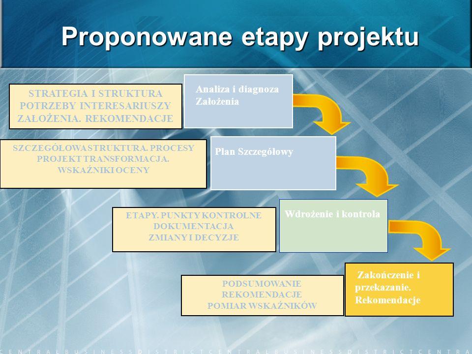 Proponowane etapy projektu Plan Szczegółowy Wdrożenie i kontrola Zakończenie i przekazanie. Rekomendacje SZCZEGÓŁOWA STRUKTURA. PROCESY PROJEKT TRANSF