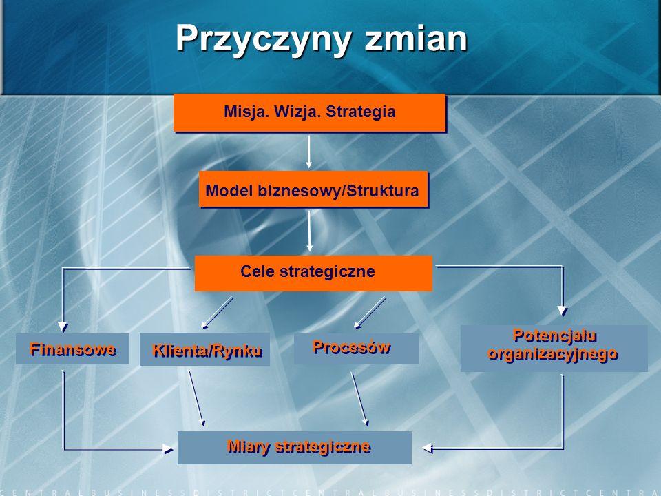 Przyczyny zmian Misja. Wizja. Strategia Model biznesowy/Struktura Cele strategiczne Finansowe Klienta/Rynku Procesów Potencjału organizacyjnego Potenc