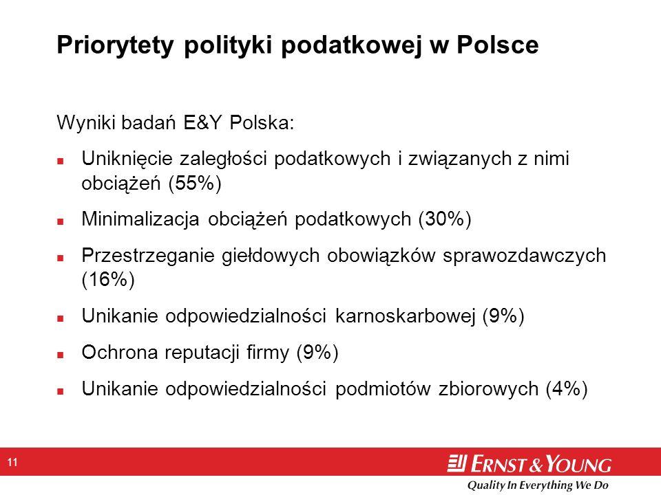 11 Priorytety polityki podatkowej w Polsce Wyniki badań E&Y Polska: n Uniknięcie zaległości podatkowych i związanych z nimi obciążeń (55%) n Minimalizacja obciążeń podatkowych (30%) n Przestrzeganie giełdowych obowiązków sprawozdawczych (16%) n Unikanie odpowiedzialności karnoskarbowej (9%) n Ochrona reputacji firmy (9%) n Unikanie odpowiedzialności podmiotów zbiorowych (4%)