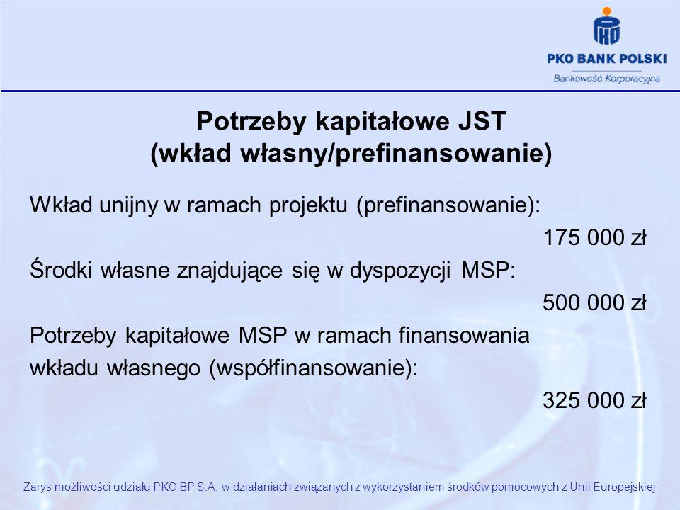 Potrzeby kapitałowe JST (wkład własny/prefinansowanie) Wkład unijny w ramach projektu (prefinansowanie): 175 000 zł Środki własne znajdujące się w dyspozycji MSP: 500 000 zł Potrzeby kapitałowe MSP w ramach finansowania wkładu własnego (współfinansowanie): 325 000 zł Zarys możliwości udziału PKO BP S.A.