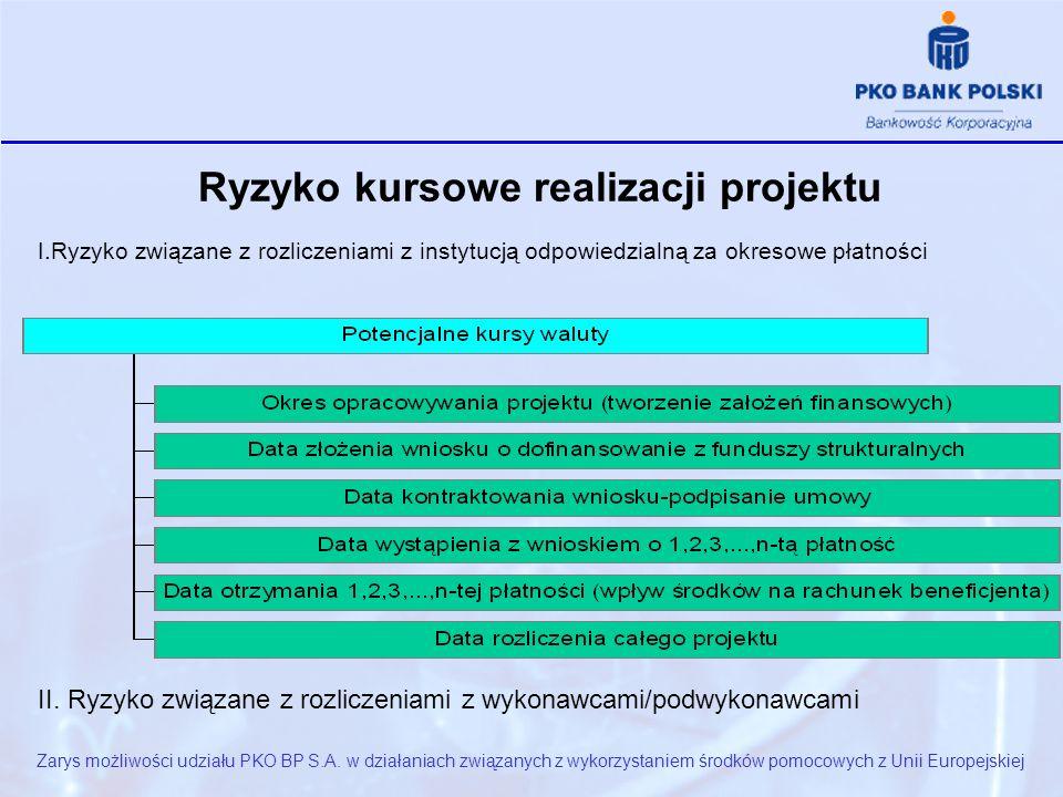 Ryzyko kursowe realizacji projektu I.Ryzyko związane z rozliczeniami z instytucją odpowiedzialną za okresowe płatności II.