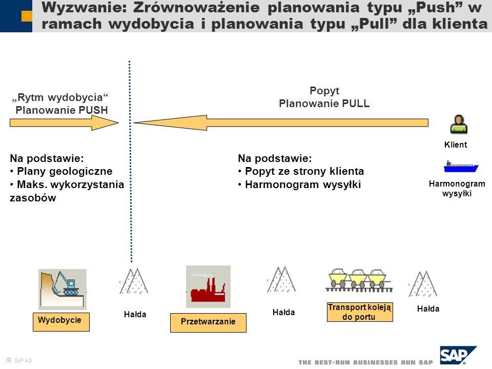 SAP AG Wyzwanie: Zrównoważenie planowania typu Push w ramach wydobycia i planowania typu Pull dla klienta Przetwarzanie Hałda Transport koleją do port