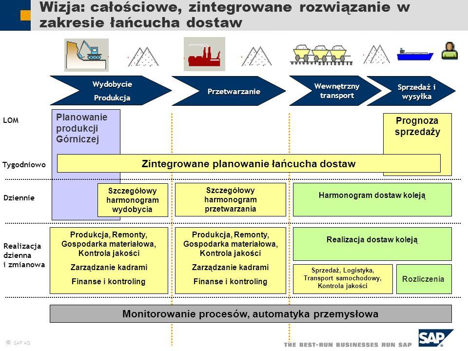 SAP AG Planowanie produkcji Górniczej Wizja: całościowe, zintegrowane rozwiązanie w zakresie łańcucha dostaw Sprzedaż i wysyłka Prognoza sprzedaży Zin