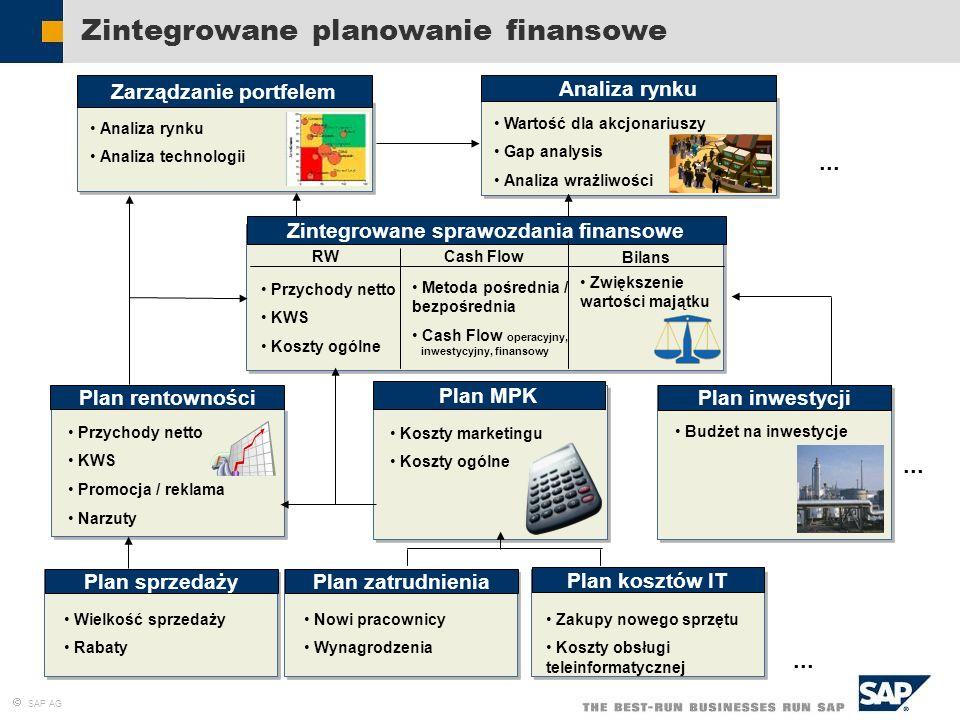 SAP AG Zintegrowane planowanie finansowe Plan zatrudnienia Plan kosztów IT Nowi pracownicy Wynagrodzenia Zakupy nowego sprzętu Koszty obsługi teleinfo