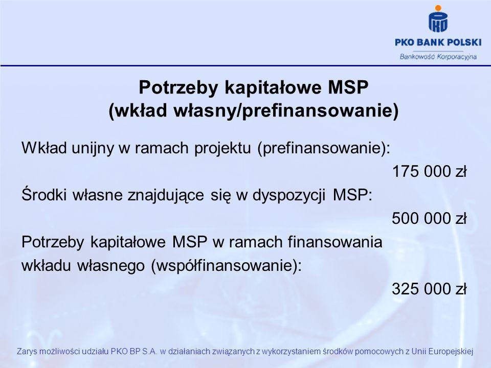 Potrzeby kapitałowe MSP (wkład własny/prefinansowanie) Wkład unijny w ramach projektu (prefinansowanie): 175 000 zł Środki własne znajdujące się w dyspozycji MSP: 500 000 zł Potrzeby kapitałowe MSP w ramach finansowania wkładu własnego (współfinansowanie): 325 000 zł Zarys możliwości udziału PKO BP S.A.