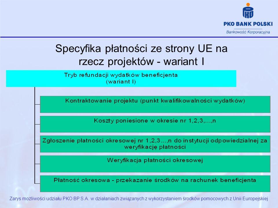 Specyfika płatności ze strony UE na rzecz projektów - wariant I Zarys możliwości udziału PKO BP S.A.