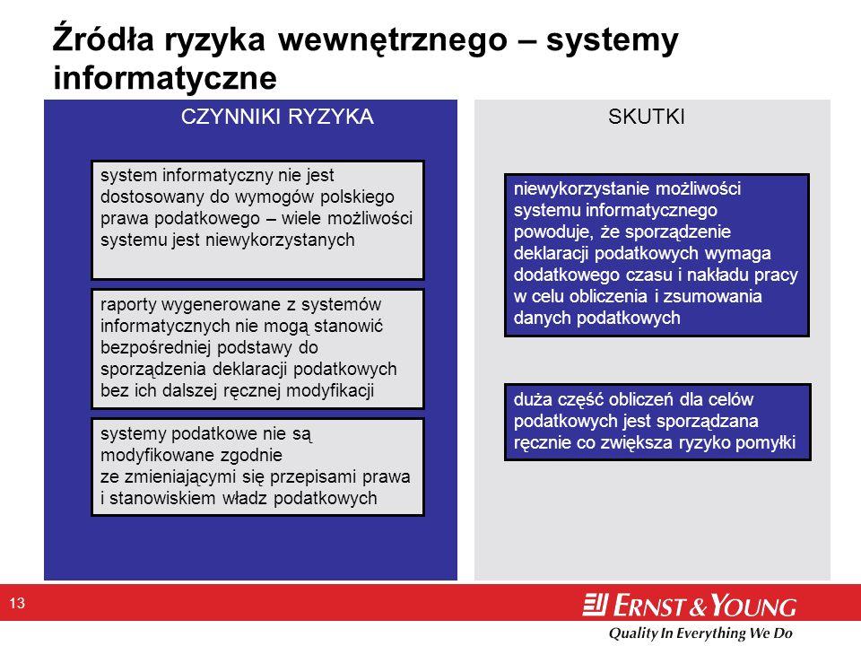 13 Źródła ryzyka wewnętrznego – systemy informatyczne system informatyczny nie jest dostosowany do wymogów polskiego prawa podatkowego – wiele możliwo
