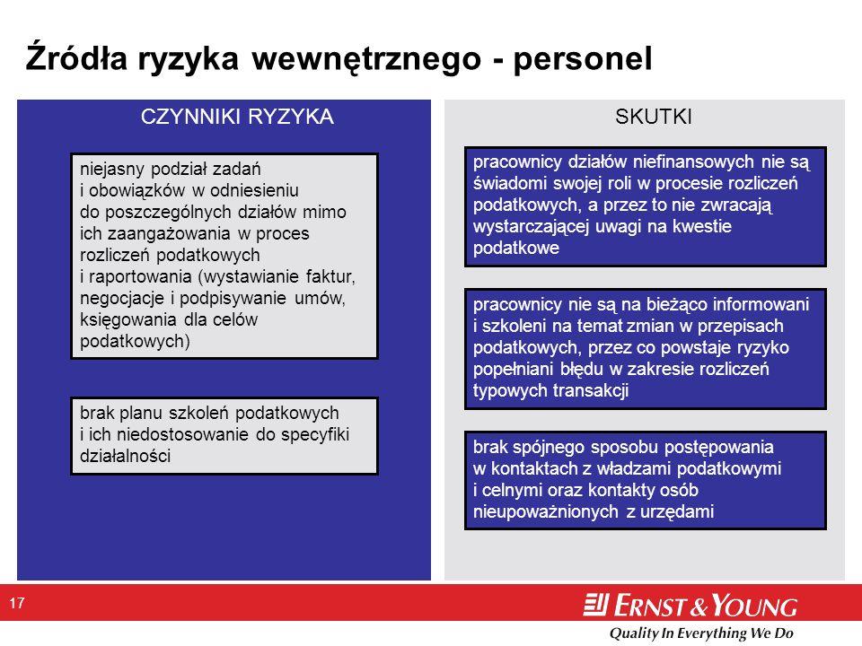 17 Źródła ryzyka wewnętrznego - personel brak planu szkoleń podatkowych i ich niedostosowanie do specyfiki działalności pracownicy działów niefinansow