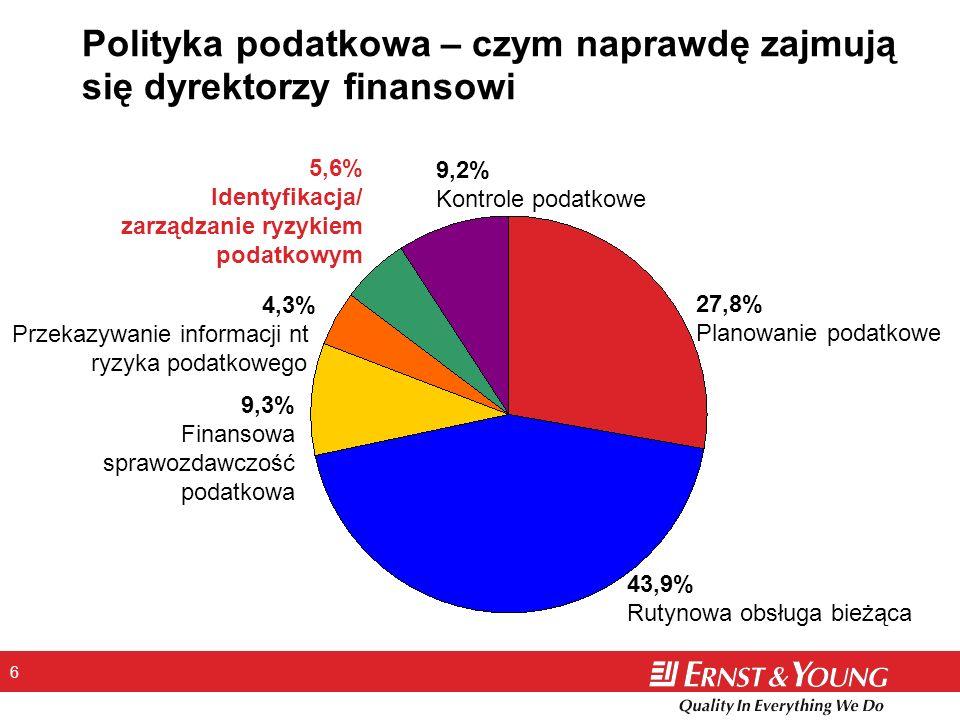 6 Polityka podatkowa – czym naprawdę zajmują się dyrektorzy finansowi 27,8% Planowanie podatkowe 43,9% Rutynowa obsługa bieżąca 9,3% Finansowa sprawoz