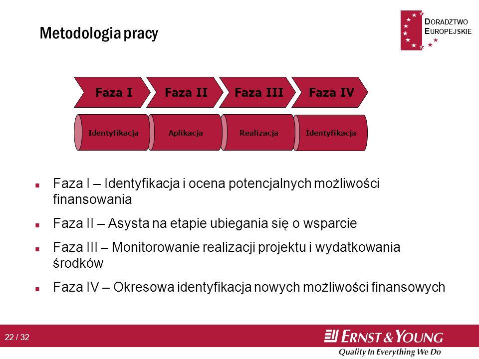 D ORADZTWO E UROPEJSKIE 22 / 32 Metodologia pracy n Faza I – Identyfikacja i ocena potencjalnych możliwości finansowania n Faza II – Asysta na etapie ubiegania się o wsparcie n Faza III – Monitorowanie realizacji projektu i wydatkowania środków n Faza IV – Okresowa identyfikacja nowych możliwości finansowych Faza IV Identyfikacja Faza III Realizacja Faza II Aplikacja Faza I Identyfikacja