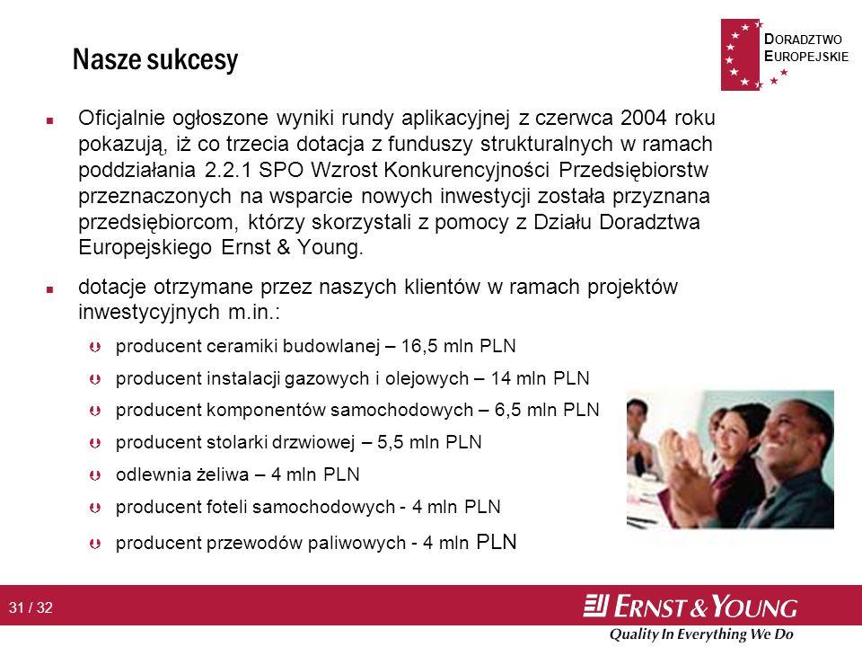 D ORADZTWO E UROPEJSKIE 31 / 32 Nasze sukcesy n Oficjalnie ogłoszone wyniki rundy aplikacyjnej z czerwca 2004 roku pokazują, iż co trzecia dotacja z funduszy strukturalnych w ramach poddziałania 2.2.1 SPO Wzrost Konkurencyjności Przedsiębiorstw przeznaczonych na wsparcie nowych inwestycji została przyznana przedsiębiorcom, którzy skorzystali z pomocy z Działu Doradztwa Europejskiego Ernst & Young.