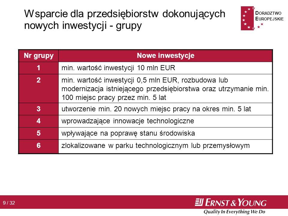 D ORADZTWO E UROPEJSKIE 9 / 32 Wsparcie dla przedsiębiorstw dokonujących nowych inwestycji - grupy Nr grupyNowe inwestycje 1min.