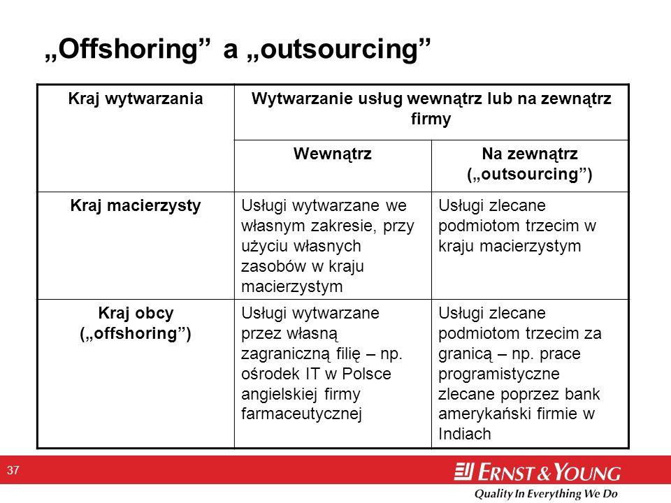 37 Offshoring a outsourcing Kraj wytwarzaniaWytwarzanie usług wewnątrz lub na zewnątrz firmy WewnątrzNa zewnątrz (outsourcing) Kraj macierzystyUsługi wytwarzane we własnym zakresie, przy użyciu własnych zasobów w kraju macierzystym Usługi zlecane podmiotom trzecim w kraju macierzystym Kraj obcy (offshoring) Usługi wytwarzane przez własną zagraniczną filię – np.