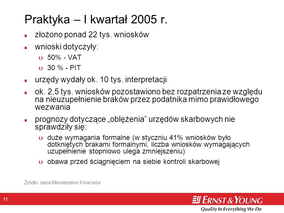11 Praktyka – I kwartał 2005 r. n złożono ponad 22 tys.