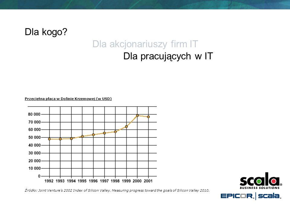 Dla kogo? Dla pracujących w IT Dla akcjonariuszy firm IT Przeciętna płaca w Dolinie Krzemowej (w USD) Źródło: Joint Venture's 2002 Index of Silicon Va