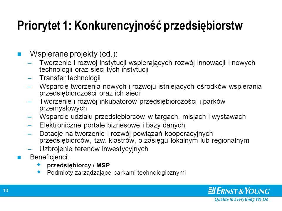 10 Priorytet 1: Konkurencyjność przedsiębiorstw Wspierane projekty (cd.): –Tworzenie i rozwój instytucji wspierających rozwój innowacji i nowych techn