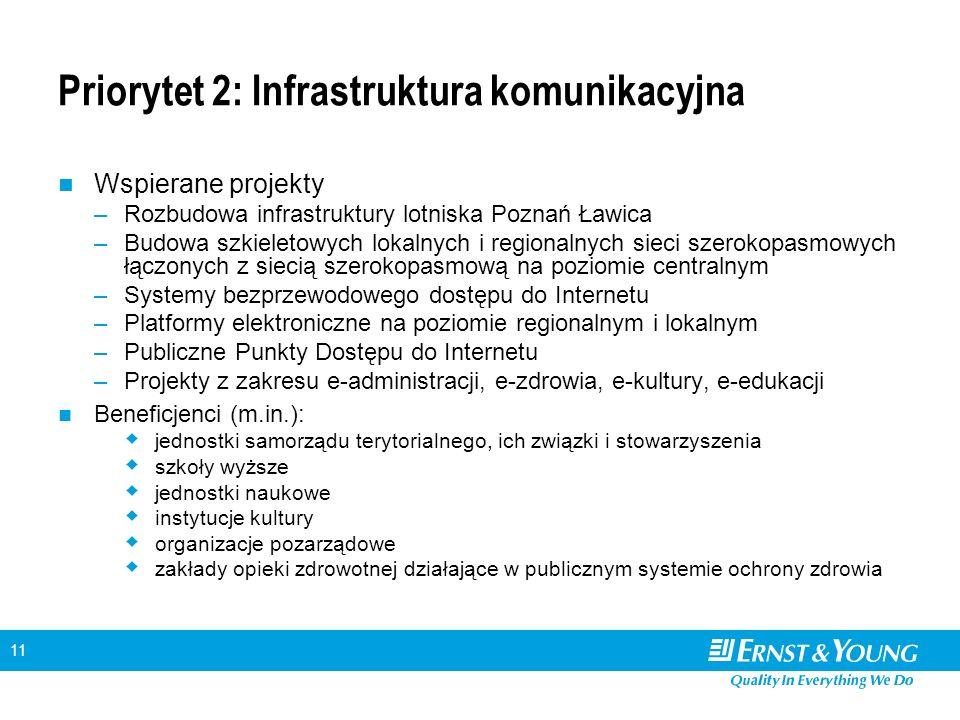 11 Priorytet 2: Infrastruktura komunikacyjna Wspierane projekty –Rozbudowa infrastruktury lotniska Poznań Ławica –Budowa szkieletowych lokalnych i regionalnych sieci szerokopasmowych łączonych z siecią szerokopasmową na poziomie centralnym –Systemy bezprzewodowego dostępu do Internetu –Platformy elektroniczne na poziomie regionalnym i lokalnym –Publiczne Punkty Dostępu do Internetu –Projekty z zakresu e-administracji, e-zdrowia, e-kultury, e-edukacji Beneficjenci (m.in.): jednostki samorządu terytorialnego, ich związki i stowarzyszenia szkoły wyższe jednostki naukowe instytucje kultury organizacje pozarządowe zakłady opieki zdrowotnej działające w publicznym systemie ochrony zdrowia