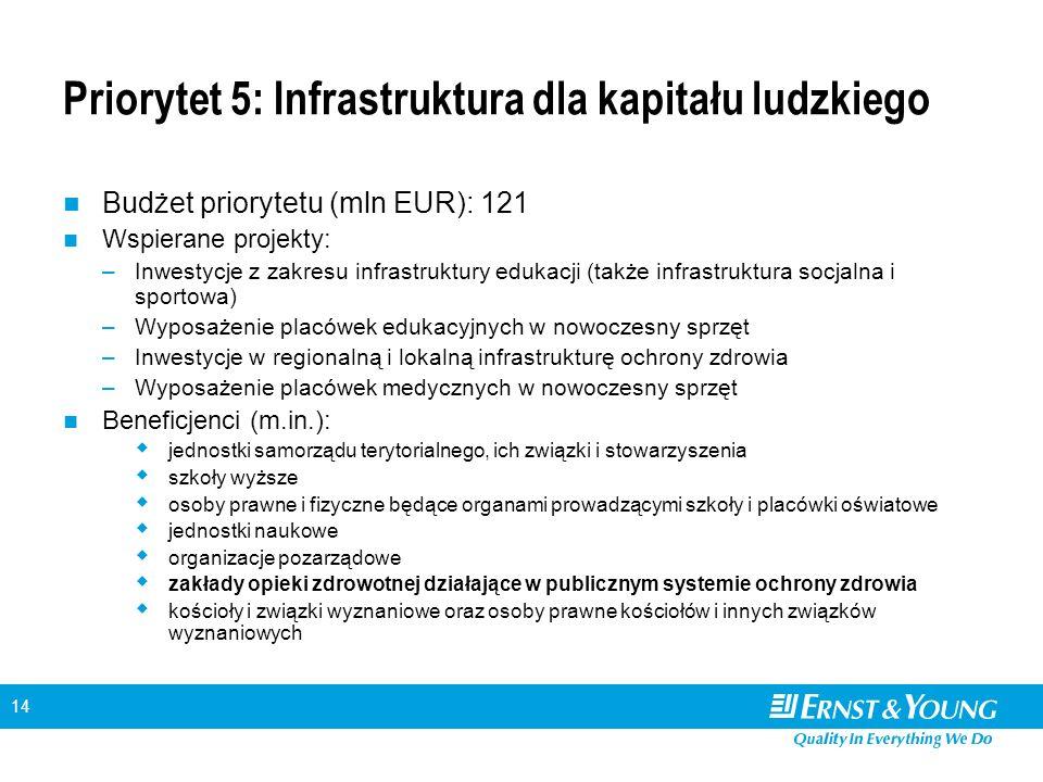 14 Priorytet 5: Infrastruktura dla kapitału ludzkiego Budżet priorytetu (mln EUR): 121 Wspierane projekty: –Inwestycje z zakresu infrastruktury edukacji (także infrastruktura socjalna i sportowa) –Wyposażenie placówek edukacyjnych w nowoczesny sprzęt –Inwestycje w regionalną i lokalną infrastrukturę ochrony zdrowia –Wyposażenie placówek medycznych w nowoczesny sprzęt Beneficjenci (m.in.): jednostki samorządu terytorialnego, ich związki i stowarzyszenia szkoły wyższe osoby prawne i fizyczne będące organami prowadzącymi szkoły i placówki oświatowe jednostki naukowe organizacje pozarządowe zakłady opieki zdrowotnej działające w publicznym systemie ochrony zdrowia kościoły i związki wyznaniowe oraz osoby prawne kościołów i innych związków wyznaniowych