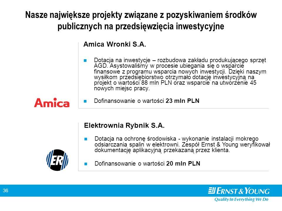 36 Amica Wronki S.A. Dotacja na inwestycje – rozbudowa zakładu produkującego sprzęt AGD.