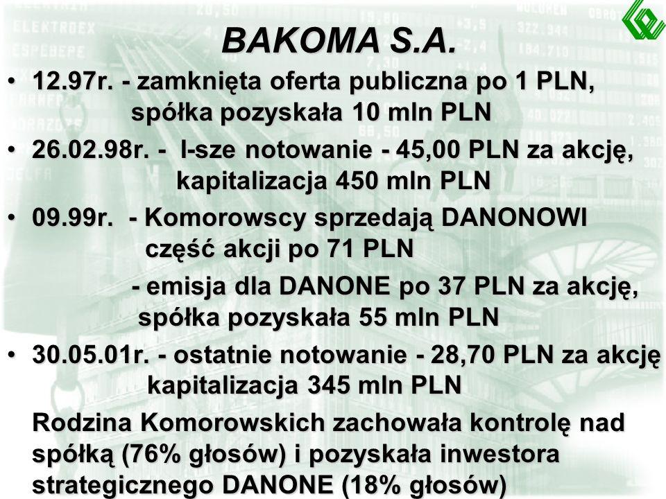 DOM-PLAST S.A.1994r. - oferta publiczna po 14,00 PLN za akcję, spółka pozyskała 10 mln PLN1994r.