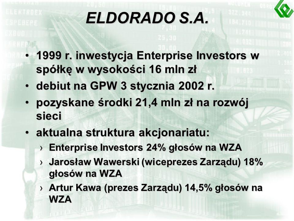 BAKOMA S.A. 12.97r. - zamknięta oferta publiczna po 1 PLN, spółka pozyskała 10 mln PLN12.97r.