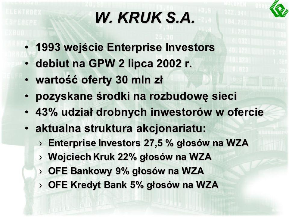 ELDORADO S.A. 1999 r. inwestycja Enterprise Investors w spółkę w wysokości 16 mln zł1999 r.