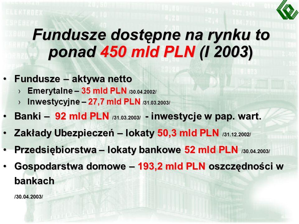 Fundusze dostępne na rynku to ponad 450 mld PLN (I 2003) Fundusze – aktywa nettoFundusze – aktywa netto Emerytalne – 35 mld PLN /30.04.2002/Emerytalne – 35 mld PLN /30.04.2002/ Inwestycyjne – 27,7 mld PLN /31.03.2003/Inwestycyjne – 27,7 mld PLN /31.03.2003/ Banki – 92 mld PLN /31.03.2003/ - inwestycje w pap.