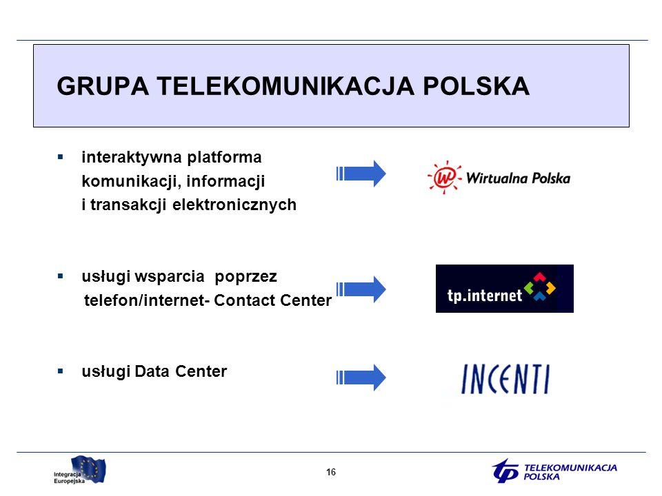 16 GRUPA TELEKOMUNIKACJA POLSKA interaktywna platforma komunikacji, informacji i transakcji elektronicznych usługi wsparcia poprzez telefon/internet- Contact Center usługi Data Center