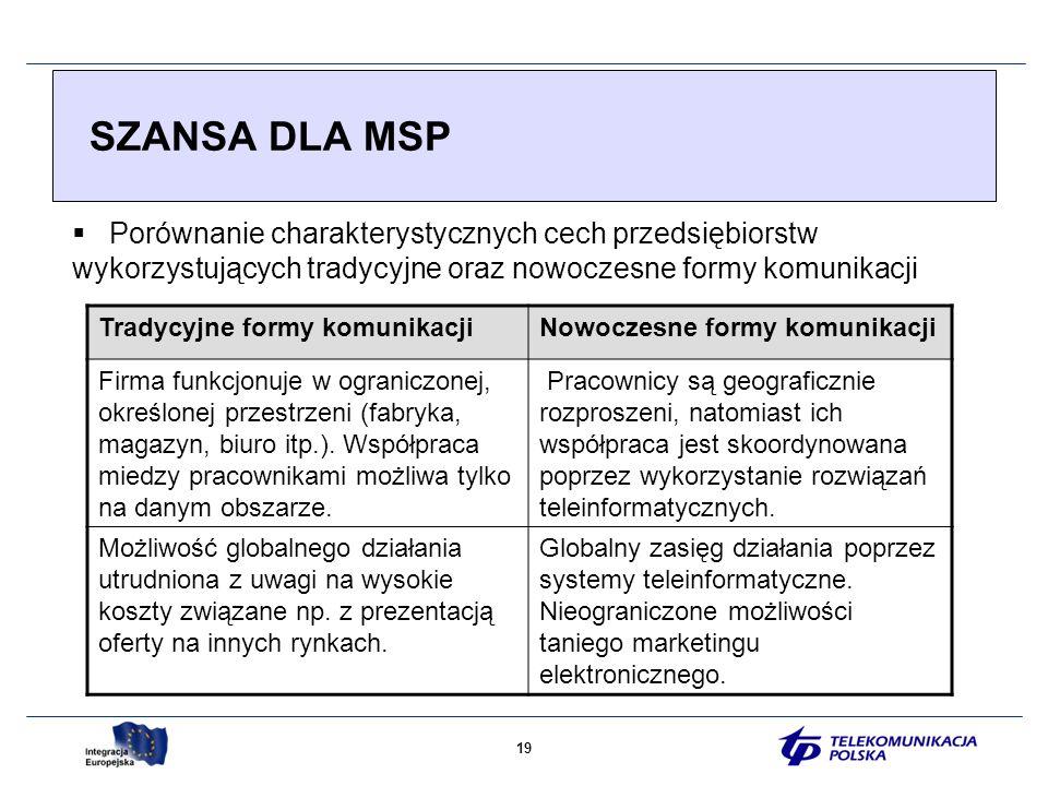 19 SZANSA DLA MSP Tradycyjne formy komunikacjiNowoczesne formy komunikacji Firma funkcjonuje w ograniczonej, określonej przestrzeni (fabryka, magazyn, biuro itp.).