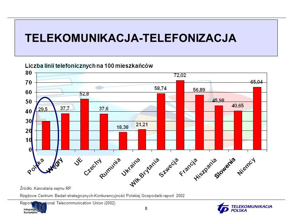 8 TELEKOMUNIKACJA-TELEFONIZACJA Liczba linii telefonicznych na 100 mieszkańców Źródło :Kancelaria sejmu RP Rządowe Centrum Badań strategicznych-Konkurencyjność Polskiej Gospodarki raport 2002 Raport International Telecommunication Union (2002)