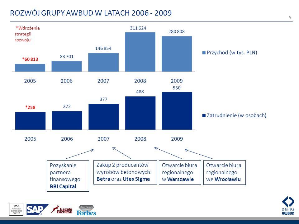 9 ROZWÓJ GRUPY AWBUD W LATACH 2006 - 2009 *Wdrożenie strategii rozwoju Zakup 2 producentów wyrobów betonowych: Betra oraz Utex Sigma Otwarcie biura re
