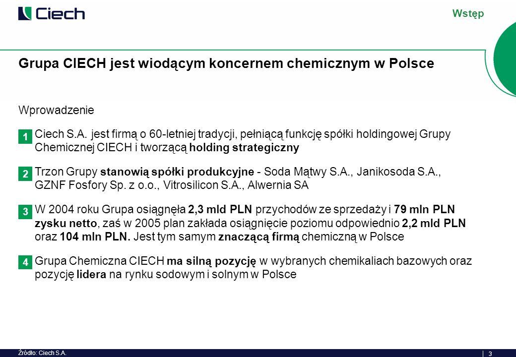 14 Grupa CIECH uzyskuje stabilne przychody na poziomie 2,0-2,3 mld PLN oraz poprawia wyniki finansowe Przychody ze sprzedaży i wynik netto Grupy CIECH w latach 2001-2005P [mln PLN] 2 315 1 909 1 879 1 986 2001200220032004 +176 mln PLN -72 -4 76 79 Przychody ze sprzedaży Wynik netto Grupa Chemiczna CIECH Systematyczna poprawa efektywności działania Grupy Stabilny poziom przychodów ze sprzedaży Grupy CIECH 2,0-2,3 mld PLN Grupa CIECH realizując programy restrukturyzacji oraz doskonałości operacyjnej w spółkach zależnych poprawiła wynik finansowy netto z 72 mln PLN straty w roku 2001 do 79 mln PLN zysku w roku 2004 Prognoza Grupy na 2005r.