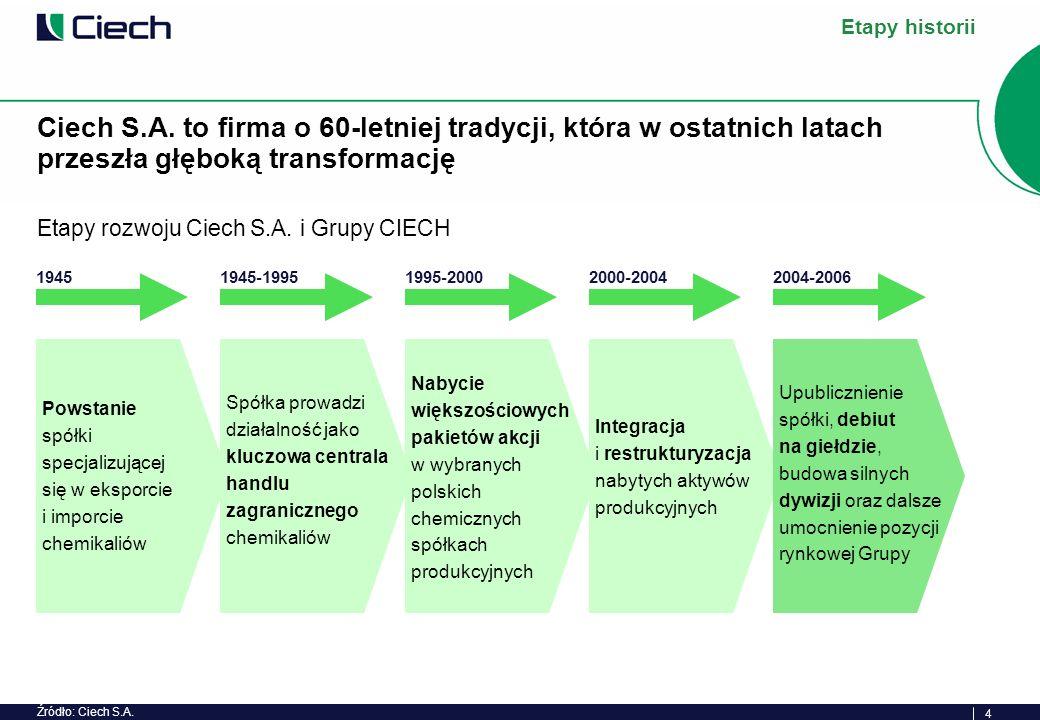 5 Ciech przeanalizował pięć modeli biznesowych, stosowanych przez czołowe światowe koncerny chemiczne...