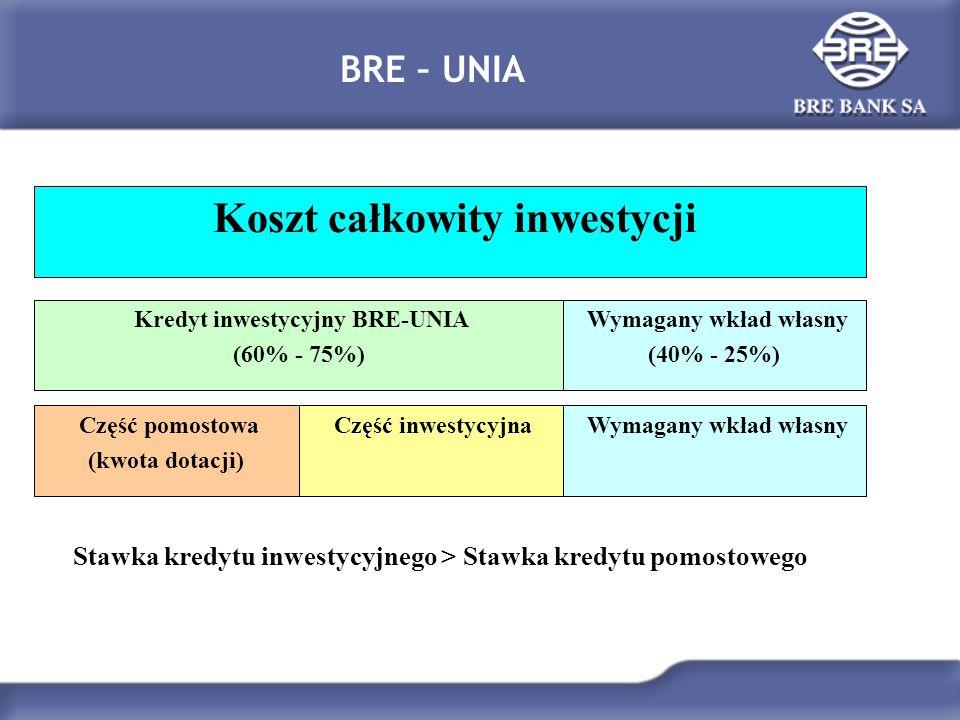 BRE – UNIA Koszt całkowity inwestycji Kredyt inwestycyjny BRE-UNIA (60% - 75%) Wymagany wkład własny (40% - 25%) Część pomostowa (kwota dotacji) Część inwestycyjna Wymagany wkład własny Stawka kredytu inwestycyjnego > Stawka kredytu pomostowego