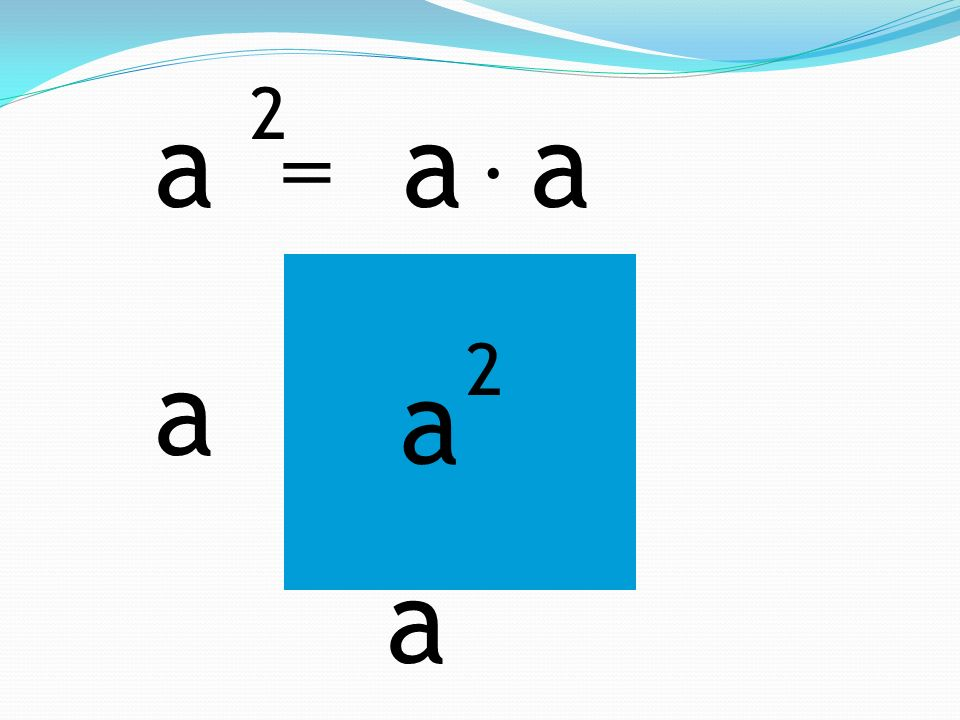 KWADRAT SUMY (a + b) 2 =. a + b (a + b) 2