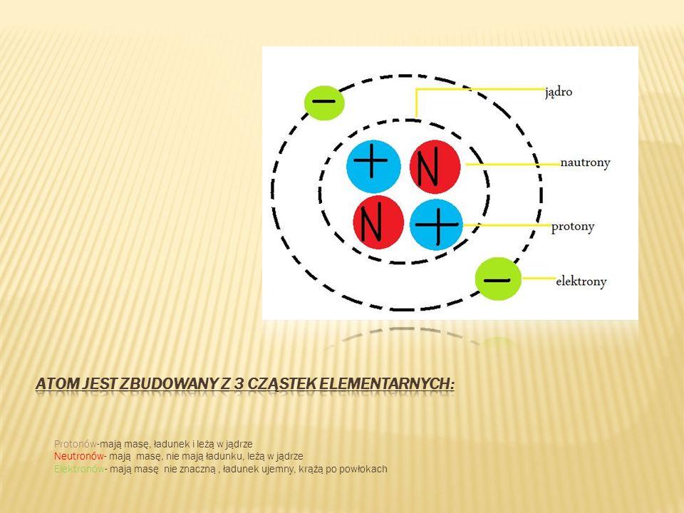 Protonów-mają masę, ładunek i leżą w jądrze Neutronów- mają masę, nie mają ładunku, leżą w jądrze Elektronów- mają masę nie znaczną, ładunek ujemny, k