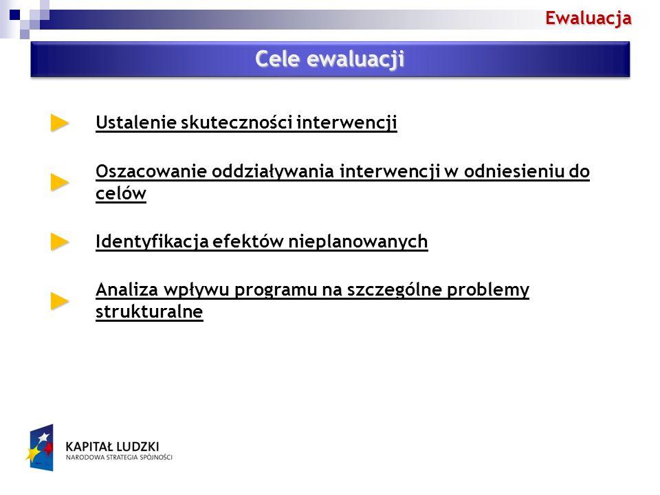 Ewaluacja Cele ewaluacji Ustalenie skuteczności interwencji Oszacowanie oddziaływania interwencji w odniesieniu do celów Identyfikacja efektów nieplanowanych Analiza wpływu programu na szczególne problemy strukturalne